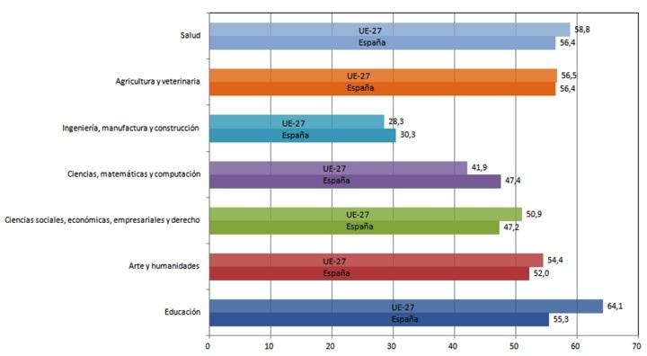 Porcentaje de mujeres con tesis leídas por rama de conocimiento. Datos de 2012 para España y la UE-27. Fuente: Científicas en cifras 2013.