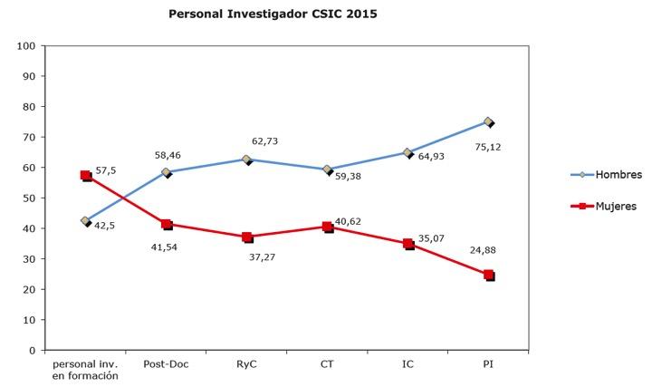 Personal investigador en el CSIC en las distintas etapas de la carrera científica. Fuente: Informe Mujeres Investigadoras CSIC 2016.