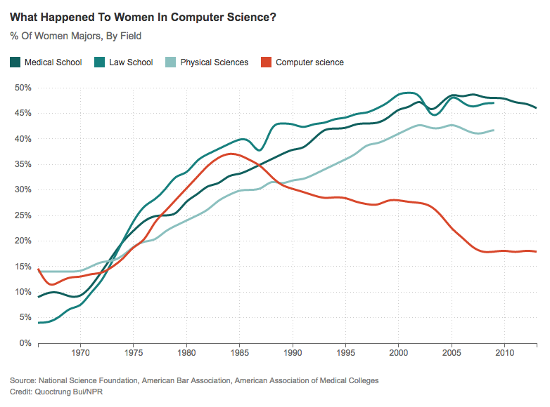 women-computer-science